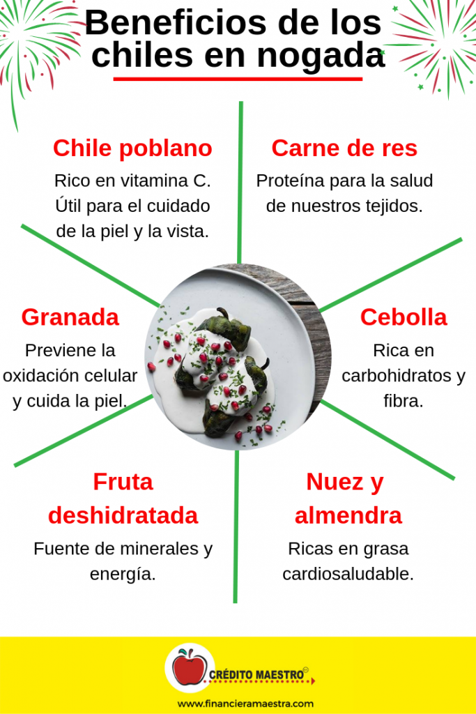 Infografia con los beneficios de cada ingrediente de los chiles en nogada de cada