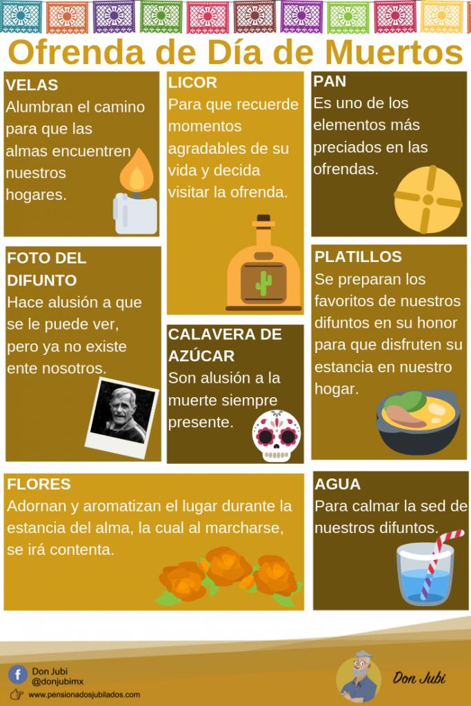 Infografía del significado de cada elemento de la ofrenda para día de muertos