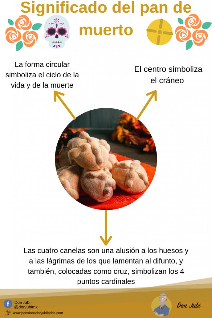 Infografía del significado de cada parte del pan de muerto